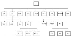 Linux系统目录结构说明