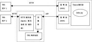 Tomcat的HTTP与AJP协议
