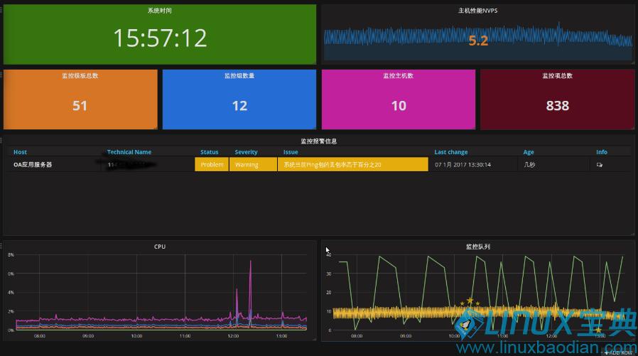 zabbix API 和grafana 结合