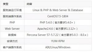 CentOS 7 环境下 Zabbix 4.0 安装和配置实例